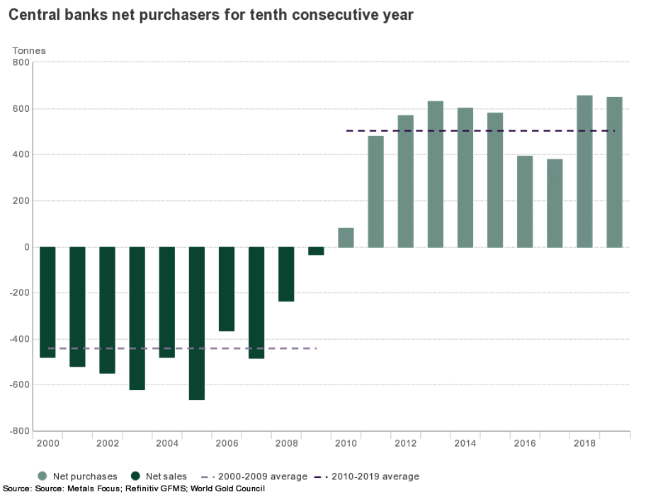 Central banks net purchasers for tenth consecutive year