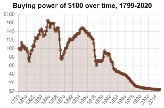 The buying power of a hundred-dollar bill over time