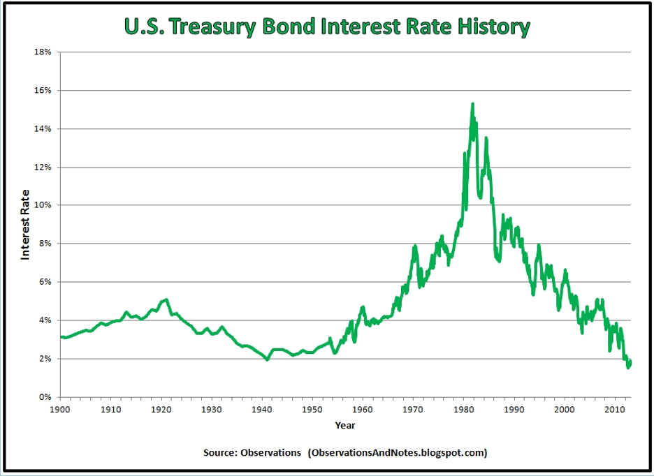 US Treasury Bond Interest Rate History