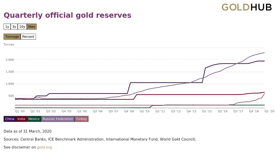 Quarterly official gold reserves