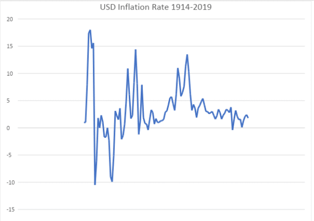 US Dollar Inflation Rate
