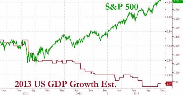 2013 s&p 500 versus united states gdp growth estimate