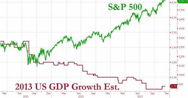 2013 s&p 500 versus united states gdp growth estimate