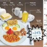 Your Breakfast Inflation in 2014