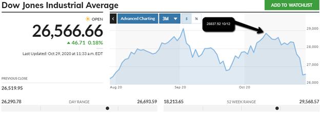 Dow_Jones_Chart