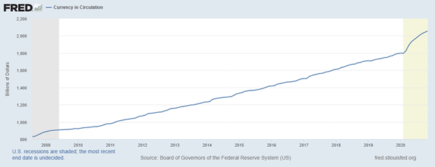 Federal Reserve: Currency in Circulation