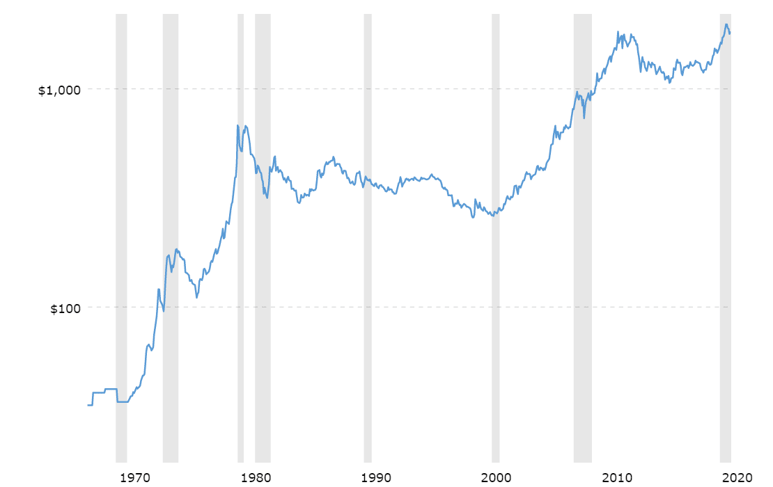 Chart of Gold Prices from 1970 to 2020
