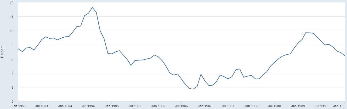 Chart of Federal Funds Rate 1983-1990