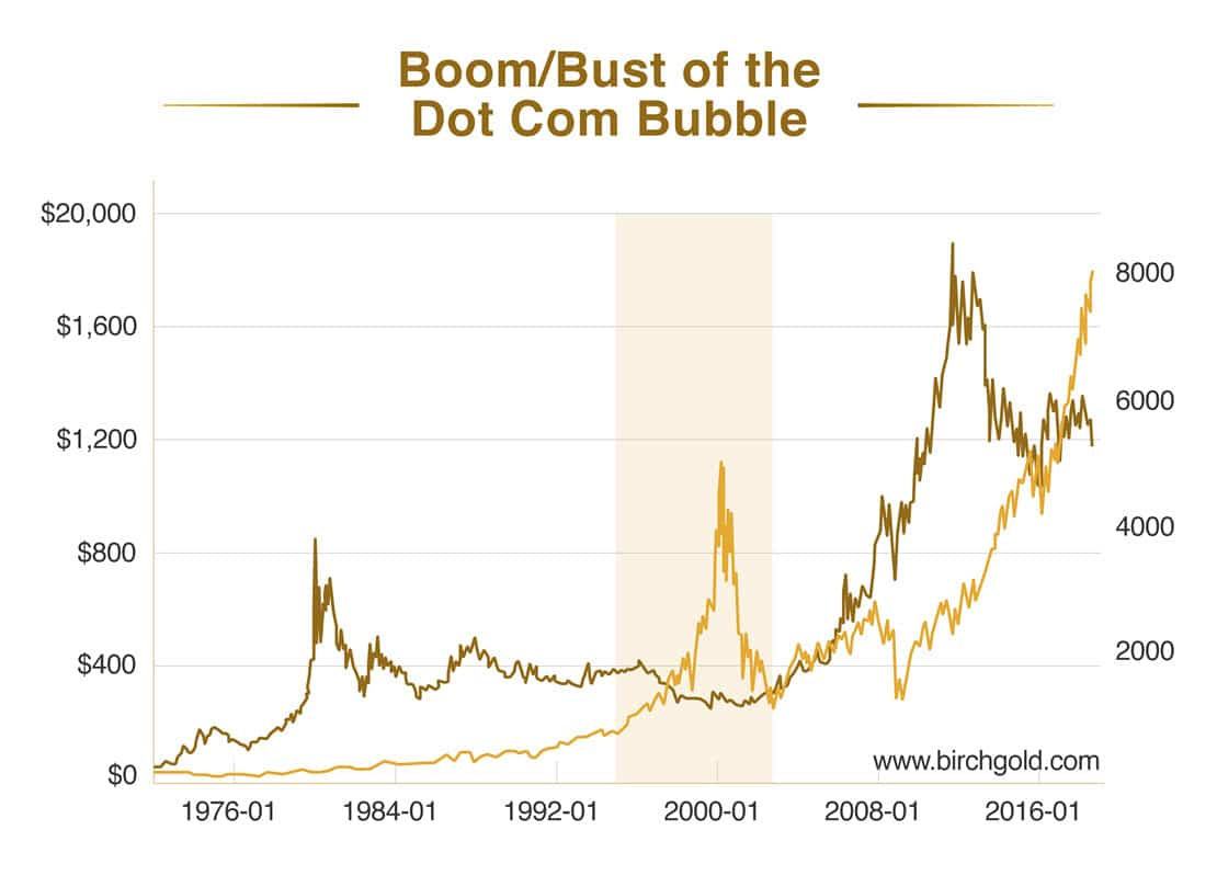 Gold vs. NASDAQ during the dot com boom and bust