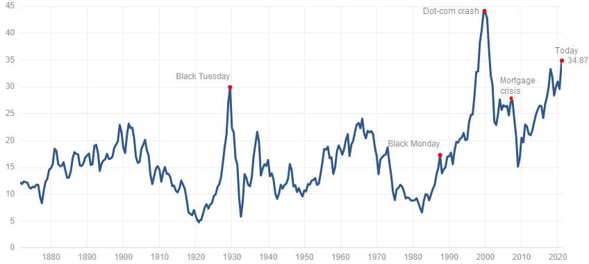 Everything Bubble: Shiller Price Earnings Ratio Chart