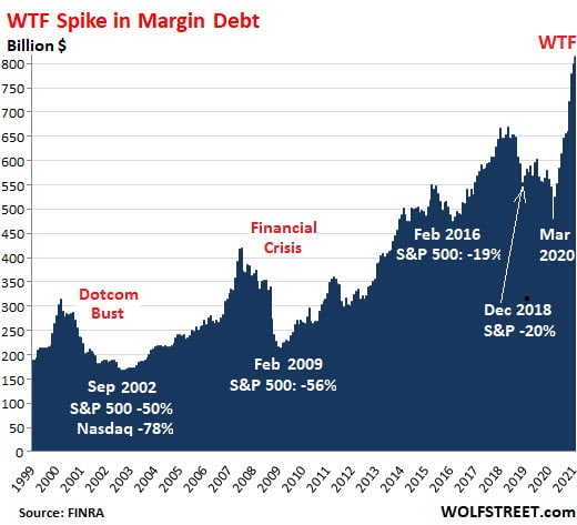 U.S. Margin Debt 1999-2021