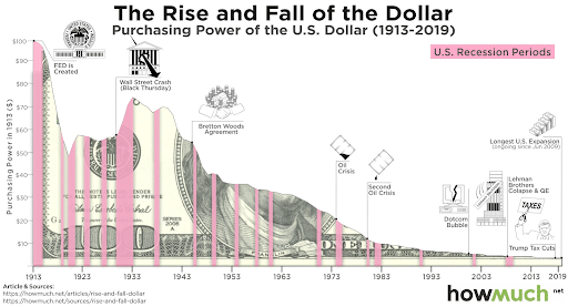 Rise and fall of US dollar