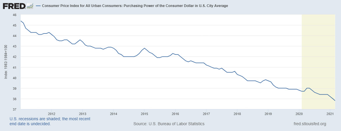 Purchasing Power, 2011-2021