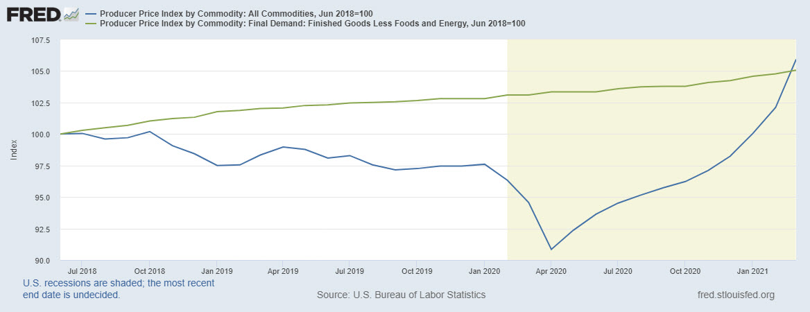 Producer Price Index by Commodity, Final Demand: 2018-2021