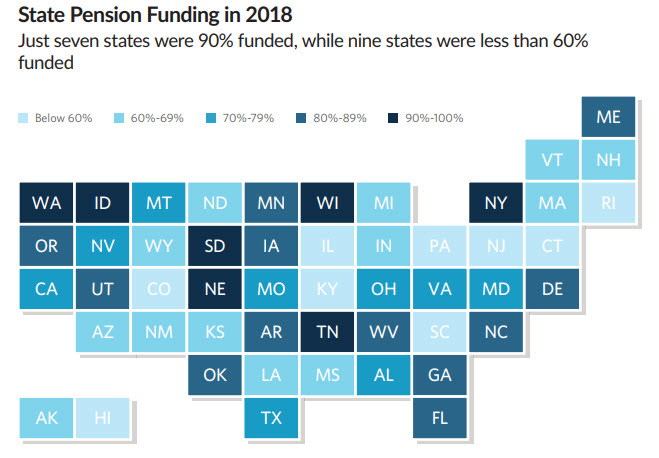 State Pension Funding in 2018