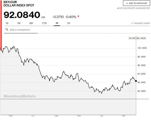 Dollar Index, 12 months