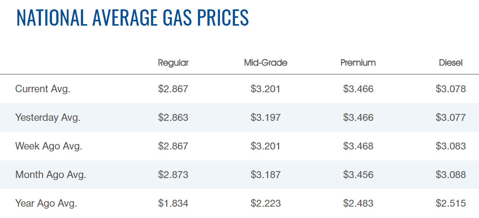 AAA National Average Gas Prices chart April 16 2021
