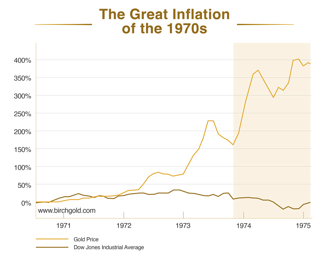Gold in the Great Inflation of the 1970s