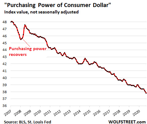 14-Year Loss of U.S. Dollar Purchasing Power