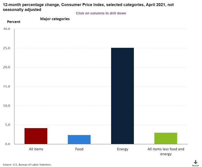 BLS 12-month CPI changes, April 2021, not seasonally adjusted