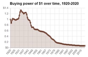 Buying Power of One Dollar, 1913-2021