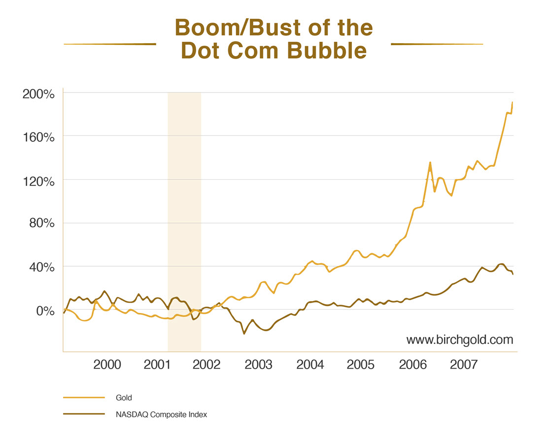 Gold Performance 1999-2007, DotCom Boom and Bust