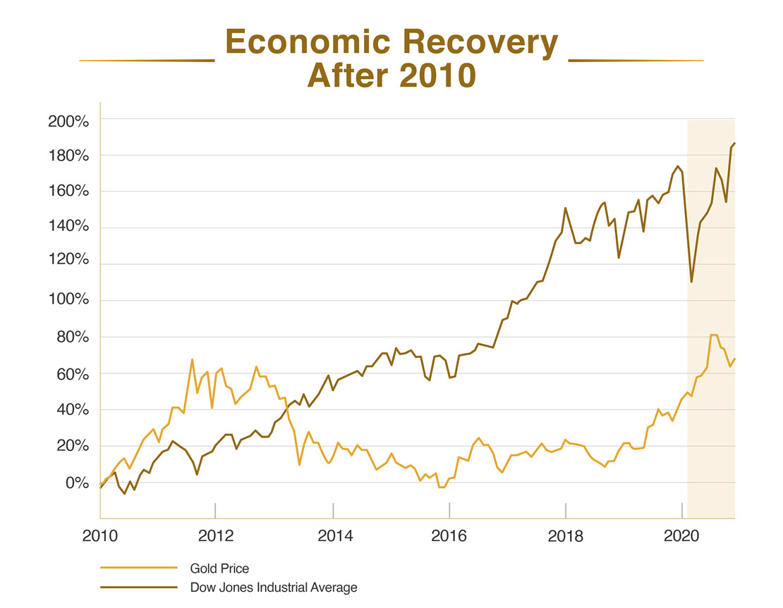 Gold Performance During Economic Recovery