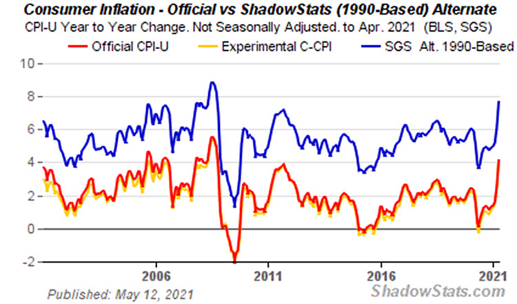 Consumer Inflation Official vs. 1990-Based Alternate Calculation