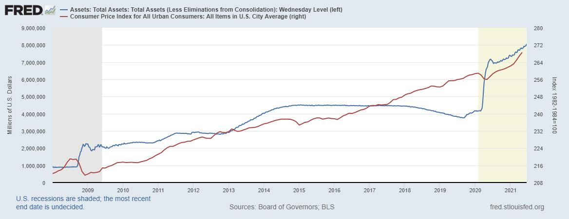 Fed Balance Sheet vs CPI, 2008-2021