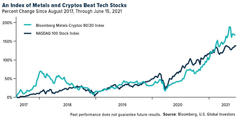 An index of metals and cryptos beat tech stocks