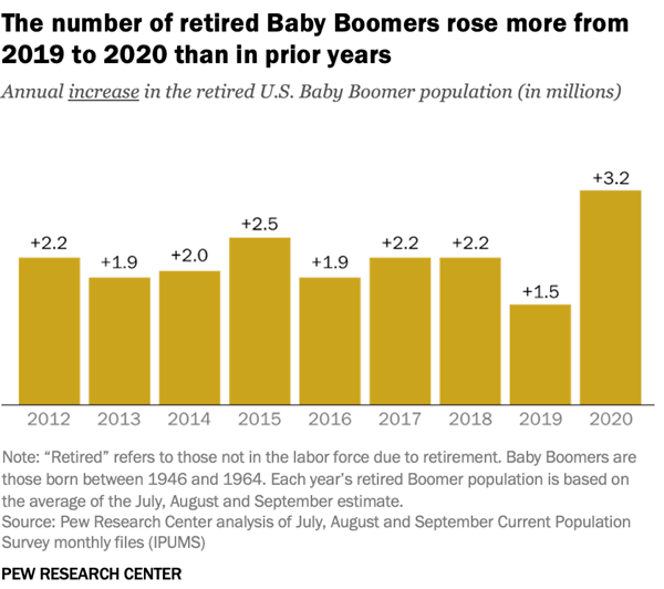 The number of retired Baby Boomers rose more from 2019 to 2020 than in prior years