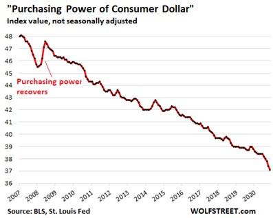 Plummeting purchasing power of U.S. dollar since 2007