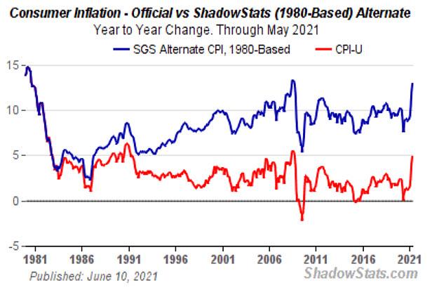 Consumer inflation, Fed official vs 1980s alternate method