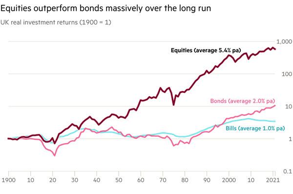 120 Years of Equities vs Bonds