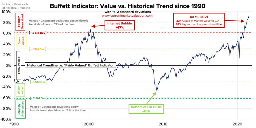 Buffet Indicator, July 2021