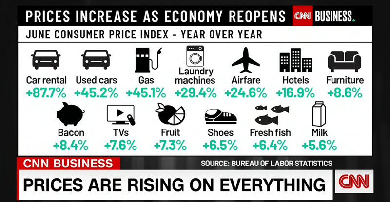 CNN Prices Rising on Everything