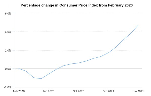 Consumer prices up 4.7 percent since February 2020