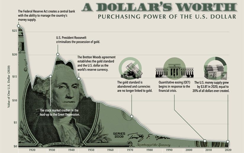 Dollar buying power decline over time