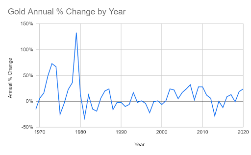 gold annual %