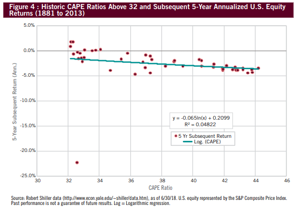 Historic CAPE ratio and subsequent stock returns