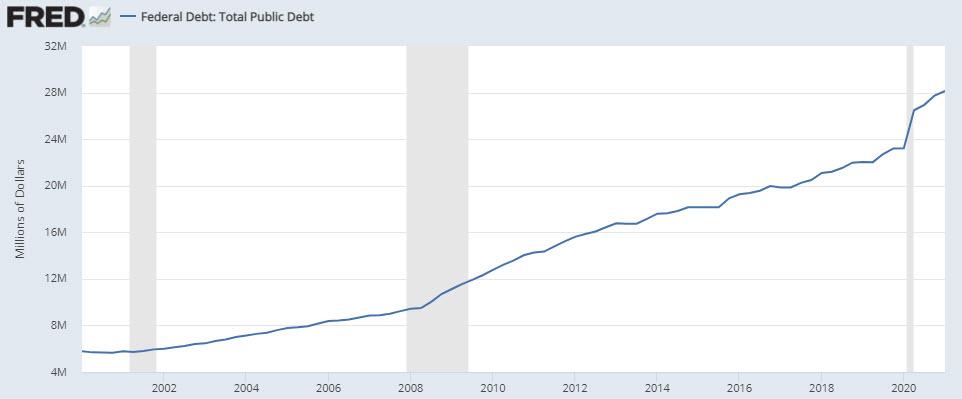 US Public Debt, 4.6x over 20 years