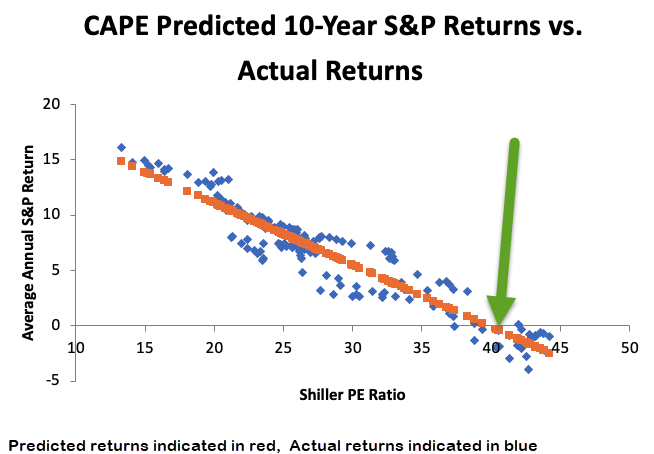 CAPE predicted 10 year stock market returns