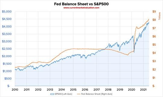 Fed Balance Sheet vs Stock Market