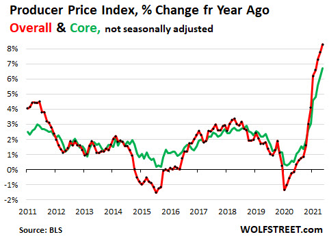 Producer price index percent change year over year