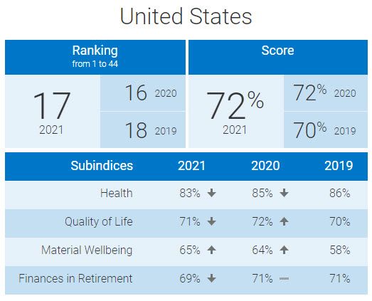 U.S. from Natixis Global Retirement Index