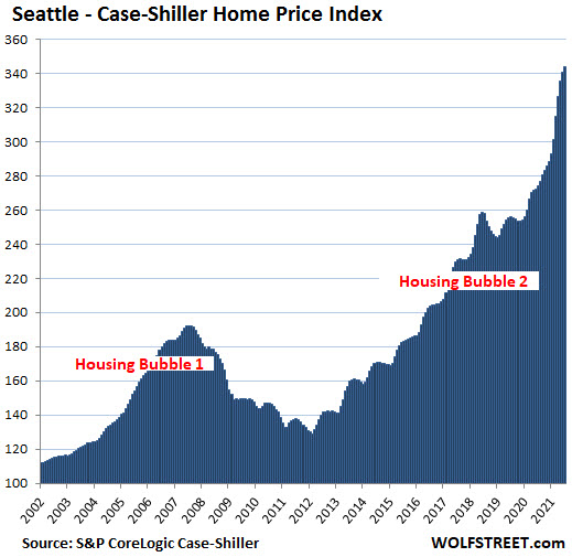Seattle Case-Shiller Home Price Index