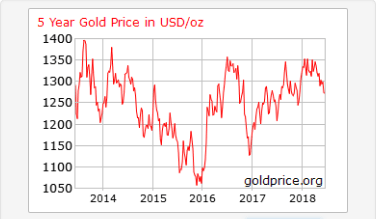5 year gold price