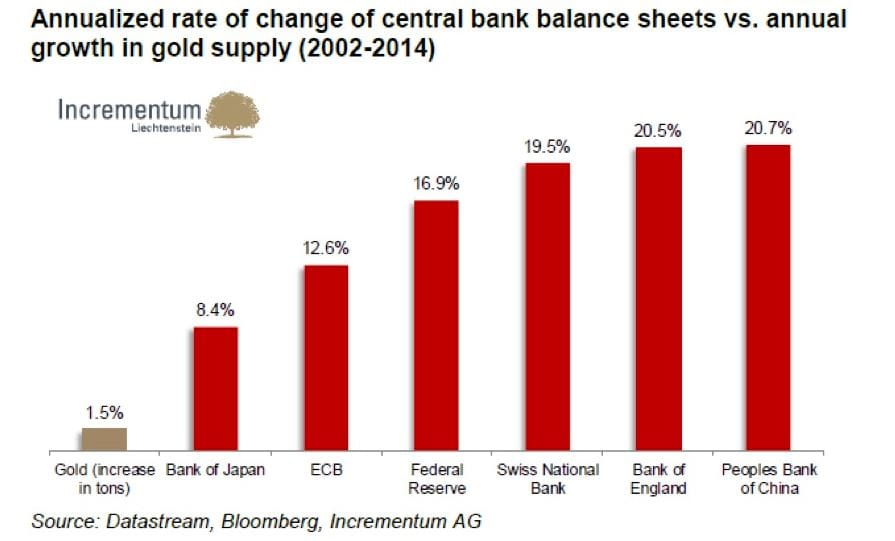 Annualized Rate of Change of Central Bank Balance Sheets vs Annual Groth of Gold Supply