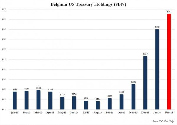 belgium us treasury holdings