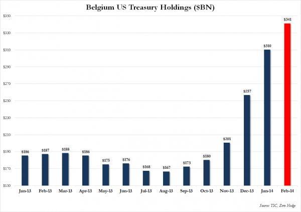 belgium us treasury holdings